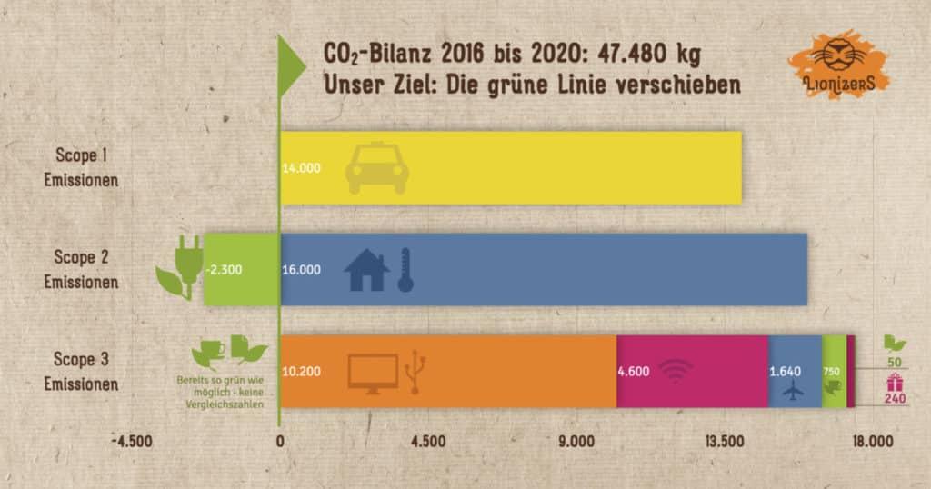 CO2-Bilanz Lionizers 2016 bis 2020